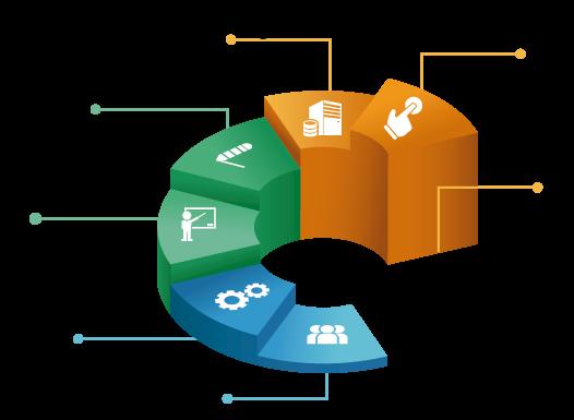 etapas de implementacion Systems Services